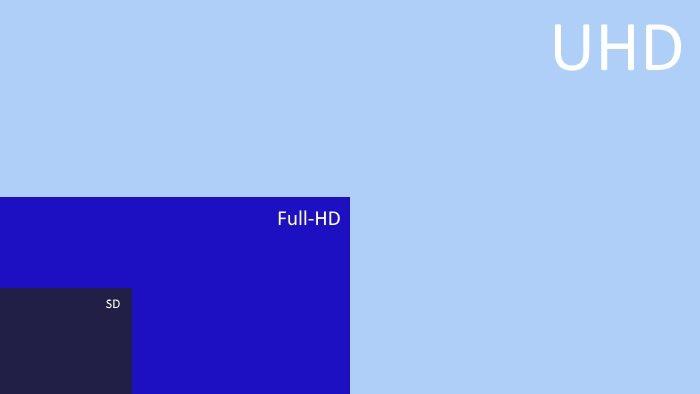 Auflösungen UHD 4k FullHD SD