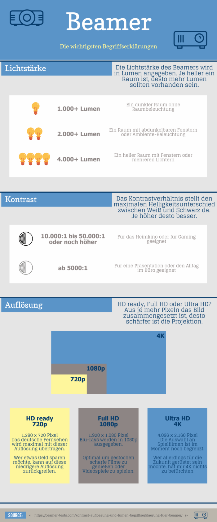 Beamer Infografik Lichtstärke Lumen Kontrast Auflösung